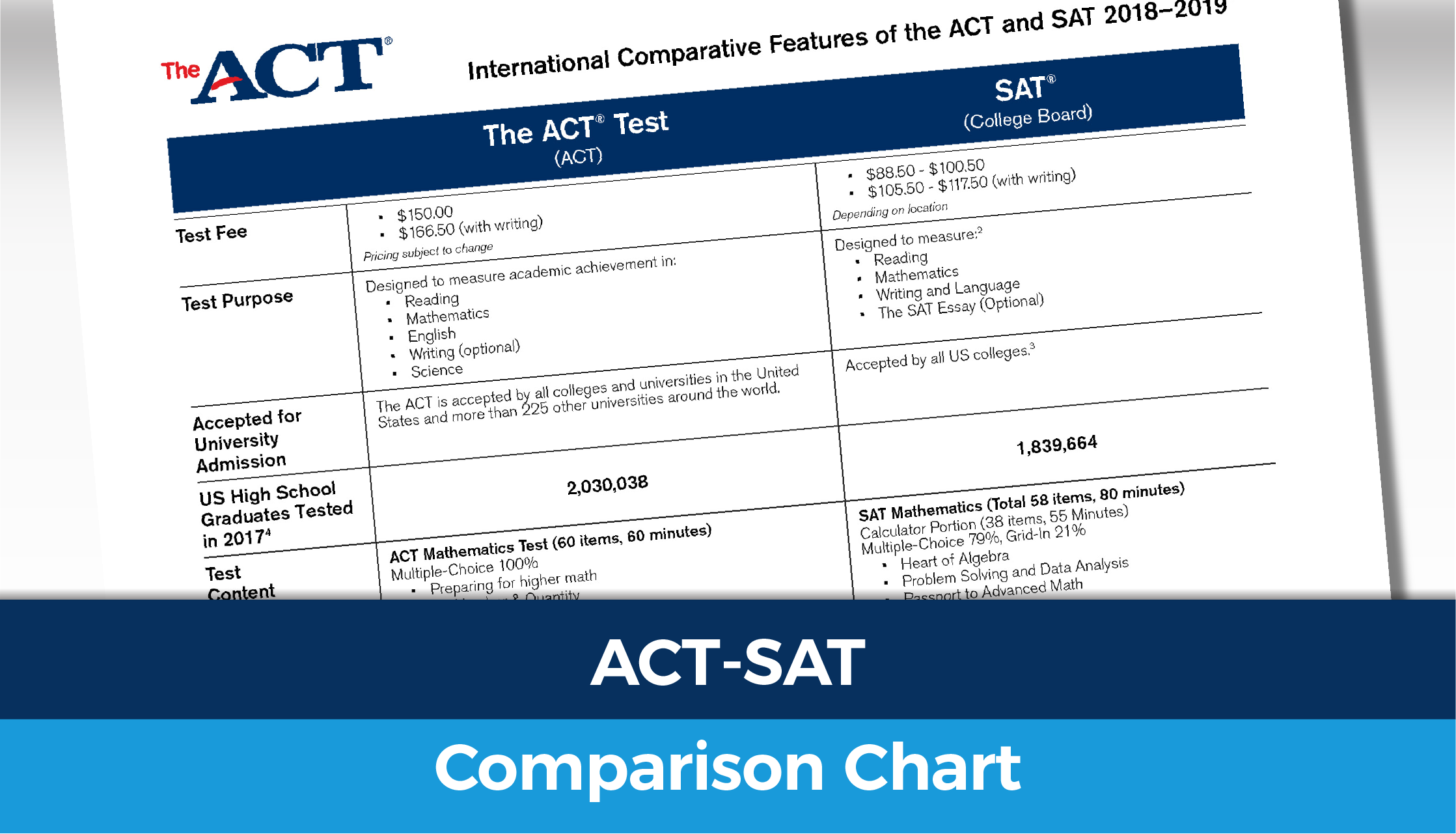 2018 Comparative ACT-SAT features